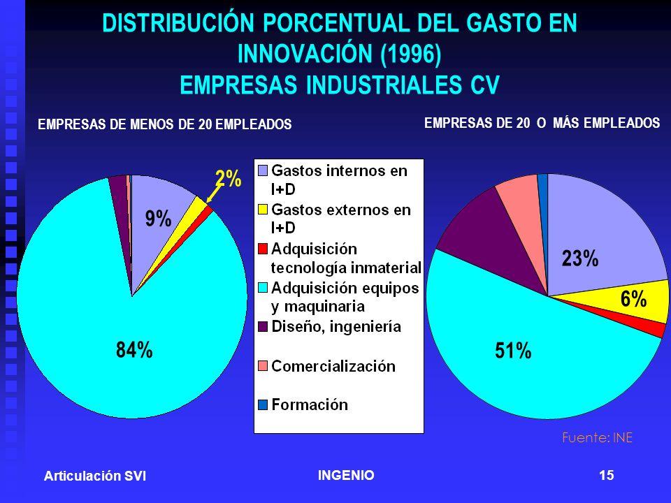 DISTRIBUCIÓN PORCENTUAL DEL GASTO EN INNOVACIÓN (1996) EMPRESAS INDUSTRIALES CV