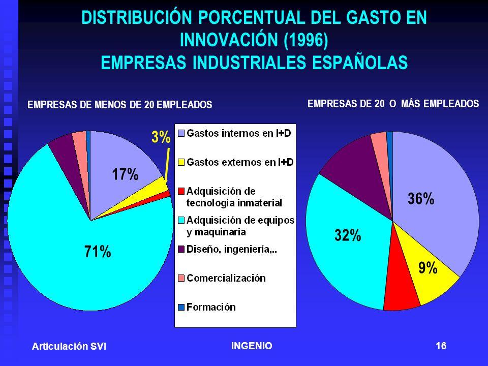 DISTRIBUCIÓN PORCENTUAL DEL GASTO EN INNOVACIÓN (1996) EMPRESAS INDUSTRIALES ESPAÑOLAS