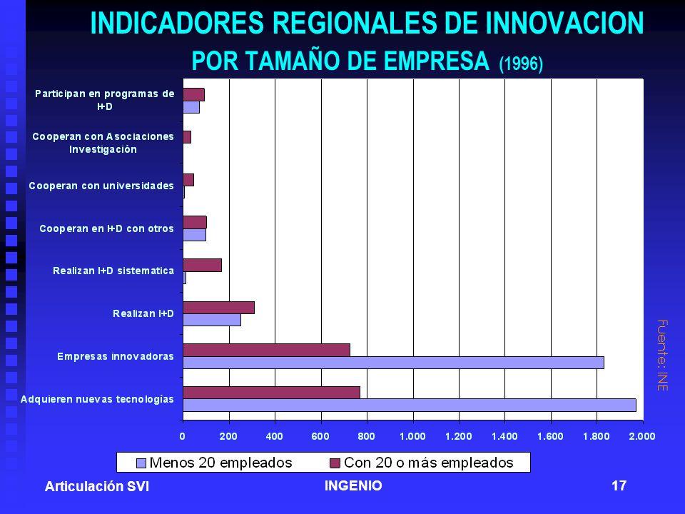 INDICADORES REGIONALES DE INNOVACION POR TAMAÑO DE EMPRESA (1996)