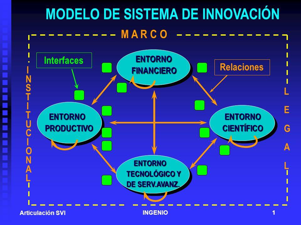 MODELO DE SISTEMA DE INNOVACIÓN