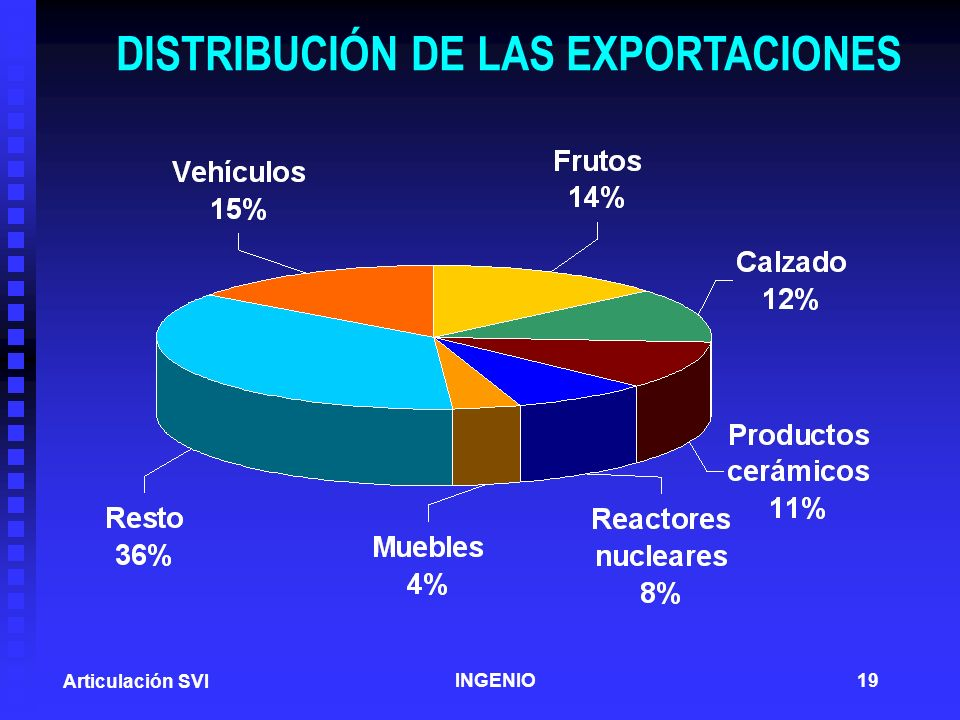 DISTRIBUCIÓN DE LAS EXPORTACIONES