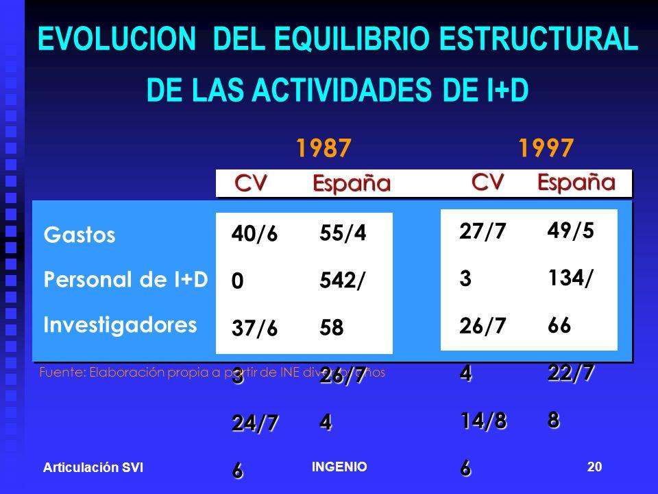 EVOLUCION DEL EQUILIBRIO ESTRUCTURAL DE LAS ACTIVIDADES DE I+D