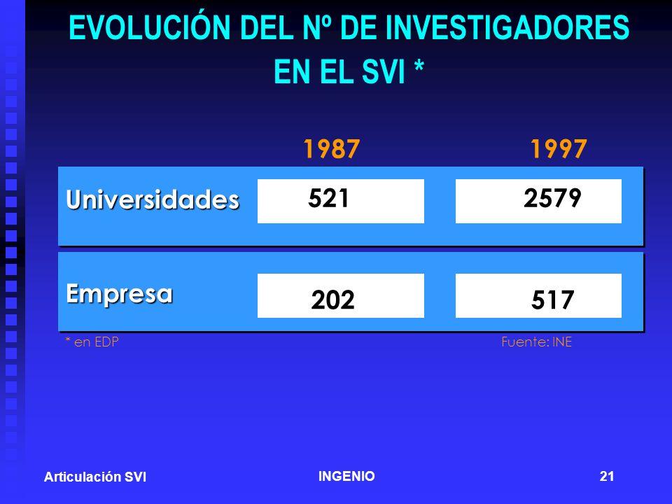 EVOLUCIÓN DEL Nº DE INVESTIGADORES