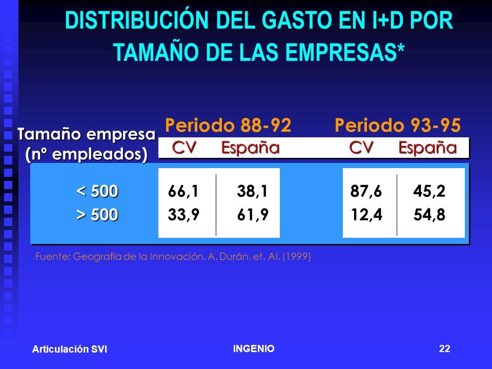 DISTRIBUCIÓN DEL GASTO EN I+D POR TAMAÑO DE LAS EMPRESAS*