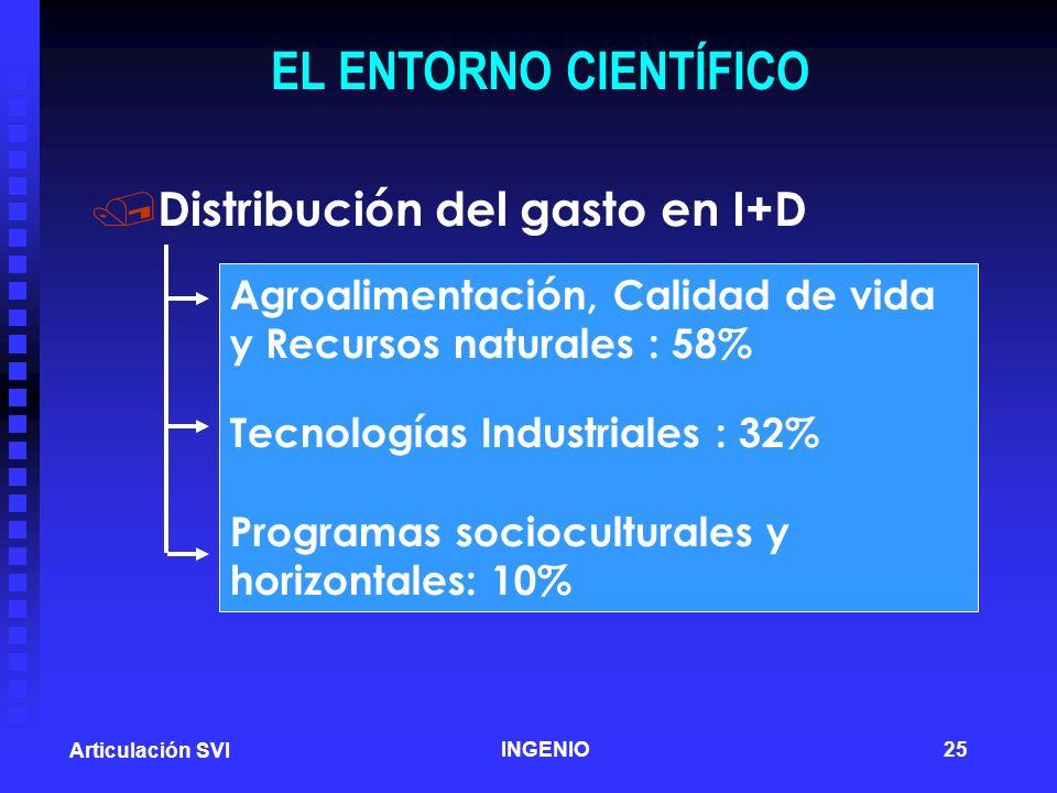 EL ENTORNO CIENTÍFICO Distribución del gasto en I+D