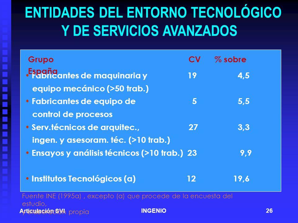 ENTIDADES DEL ENTORNO TECNOLÓGICO Y DE SERVICIOS AVANZADOS