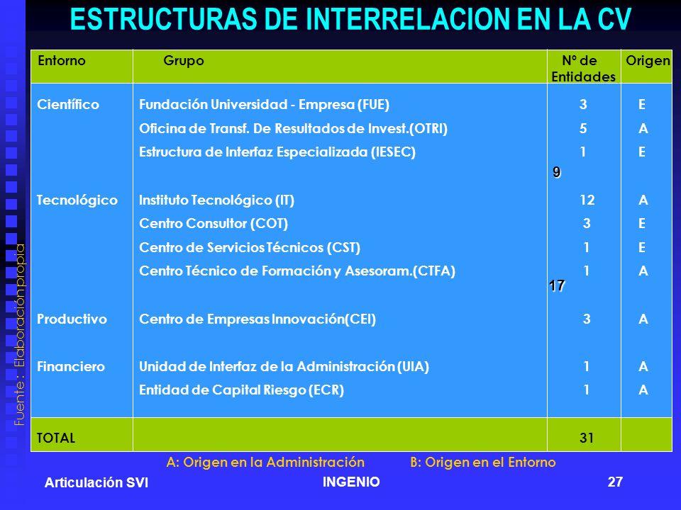 ESTRUCTURAS DE INTERRELACION EN LA CV