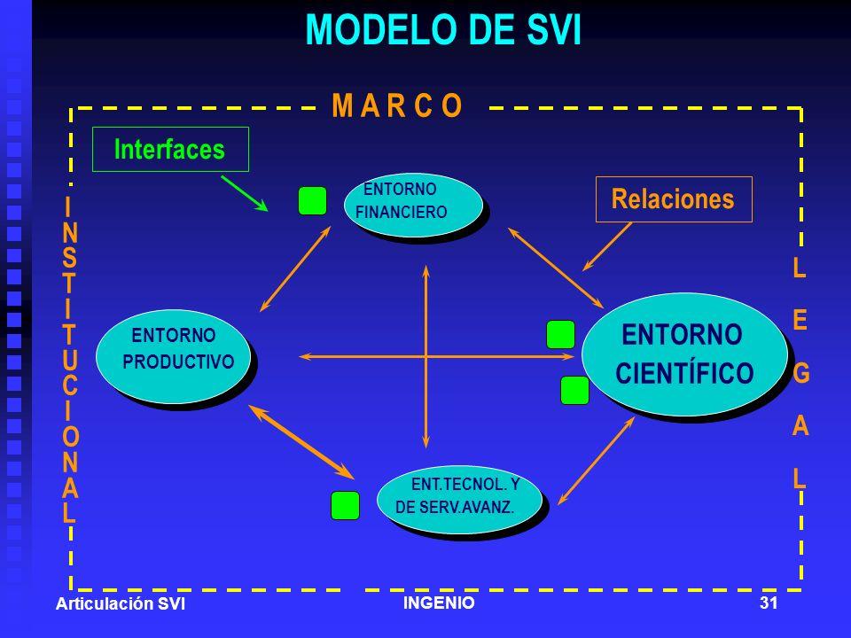 MODELO DE SVI M A R C O ENTORNO CIENTÍFICO Interfaces Relaciones
