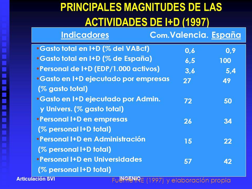 PRINCIPALES MAGNITUDES DE LAS
