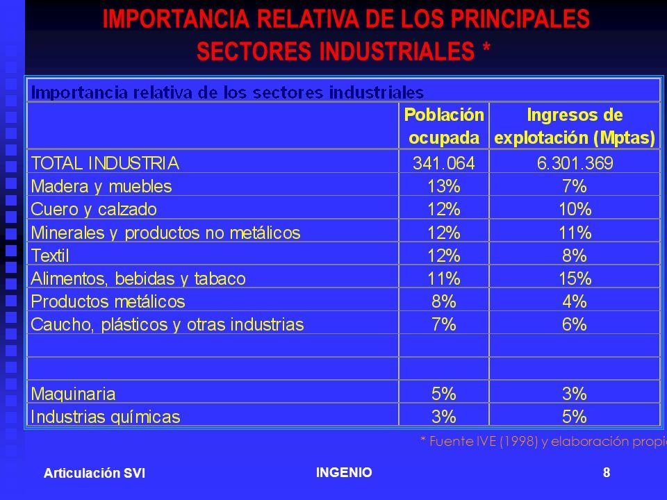 IMPORTANCIA RELATIVA DE LOS PRINCIPALES SECTORES INDUSTRIALES *