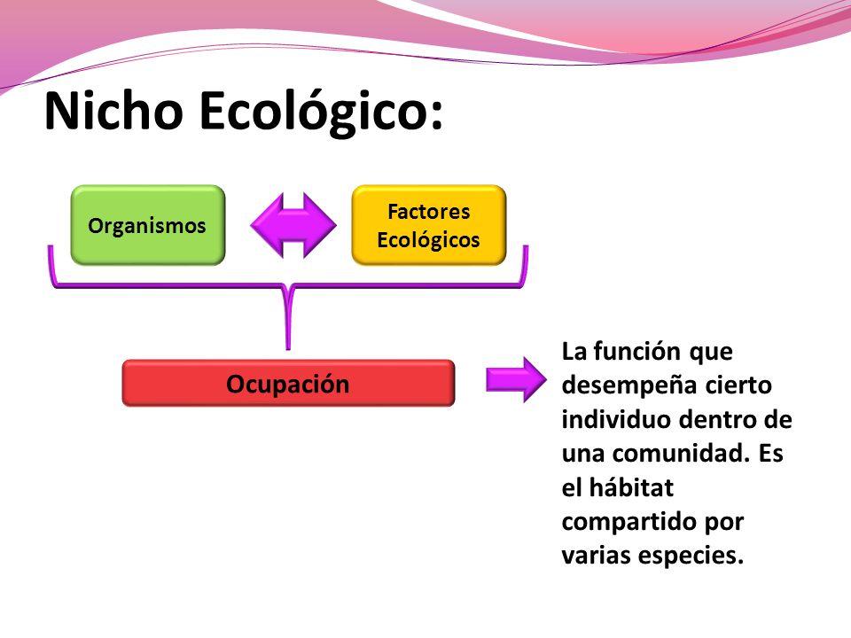Nicho Ecológico: Organismos. Factores. Ecológicos.