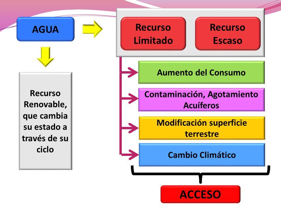ACCESO AGUA Recurso Limitado Recurso Escaso Aumento del Consumo
