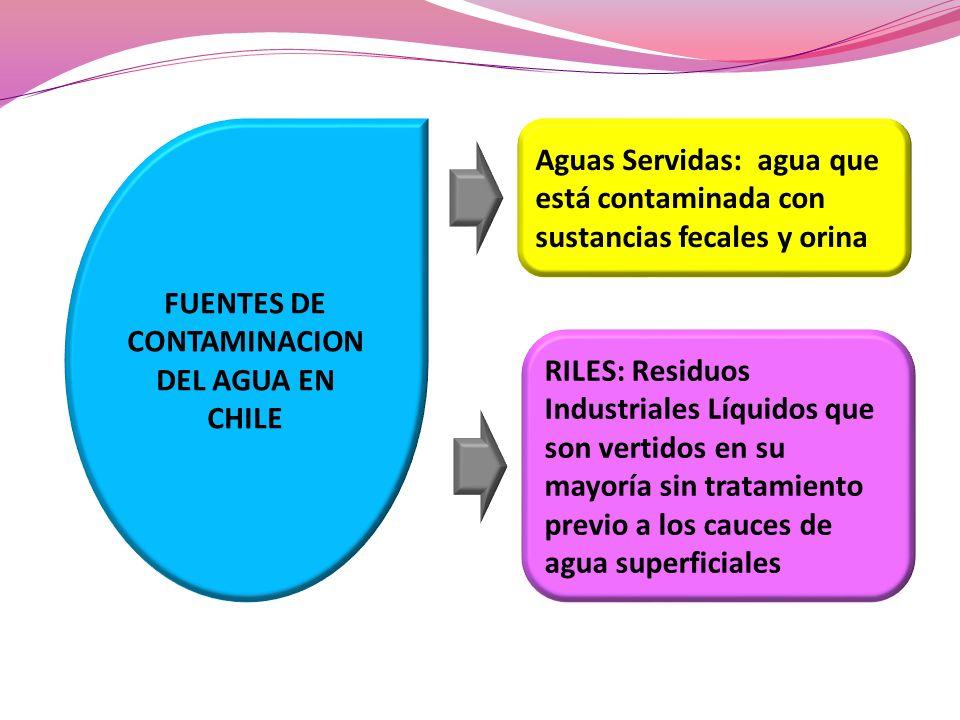 FUENTES DE CONTAMINACION DEL AGUA EN CHILE