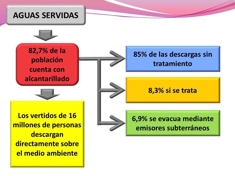 AGUAS SERVIDAS 82,7% de la población cuenta con alcantarillado