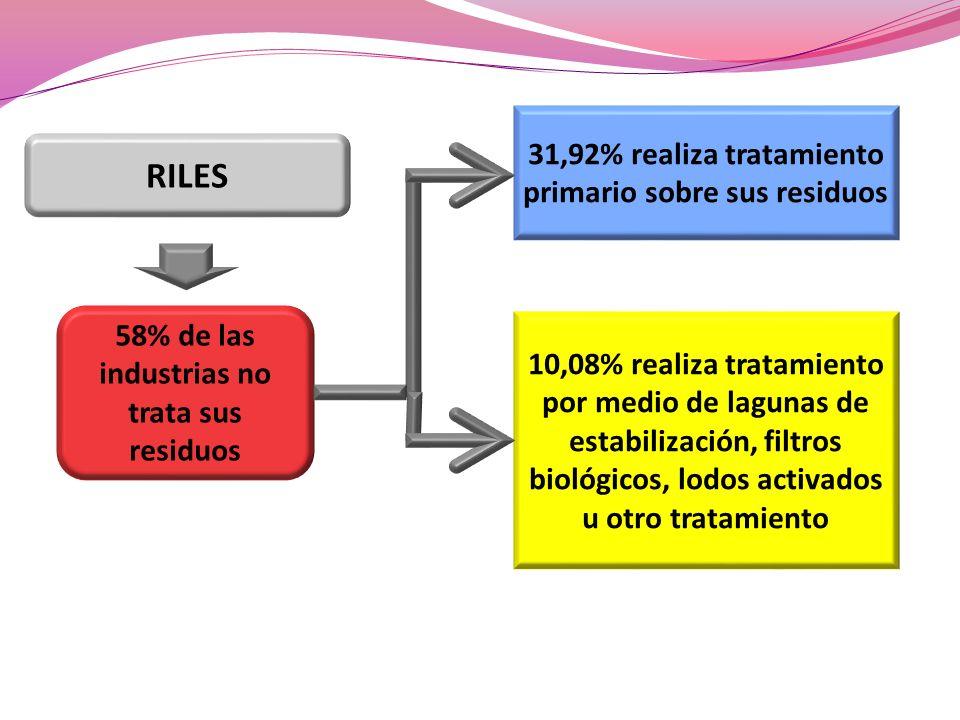 RILES 31,92% realiza tratamiento primario sobre sus residuos