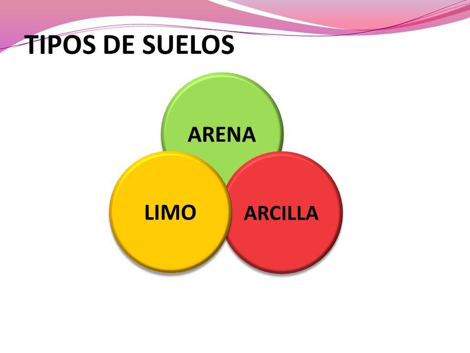 TIPOS DE SUELOS ARENA LIMO ARCILLA