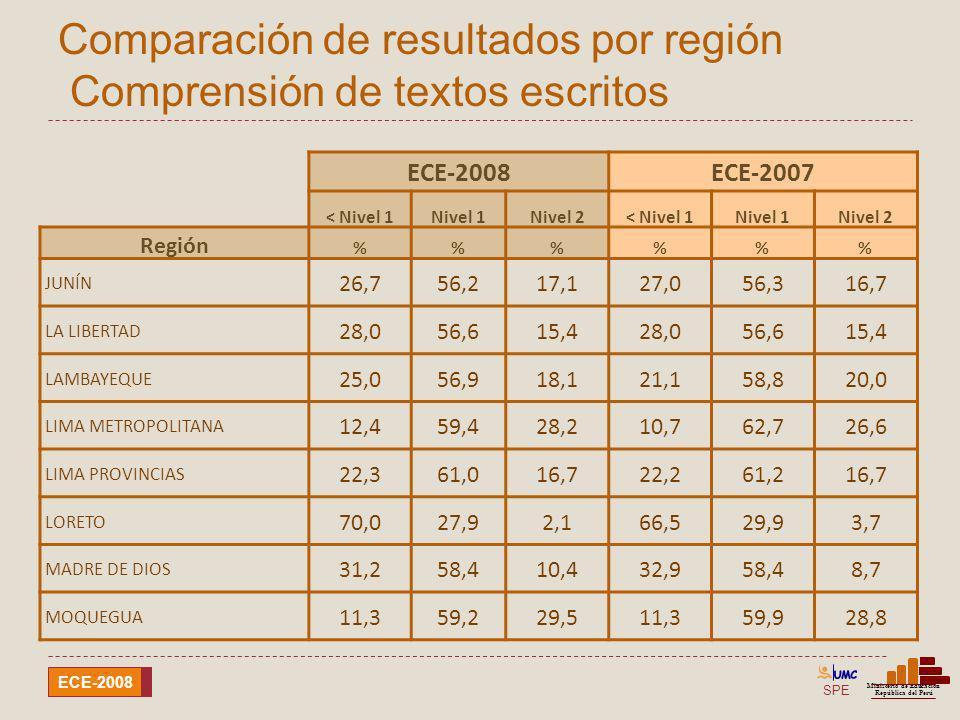Comparación de resultados por región Comprensión de textos escritos