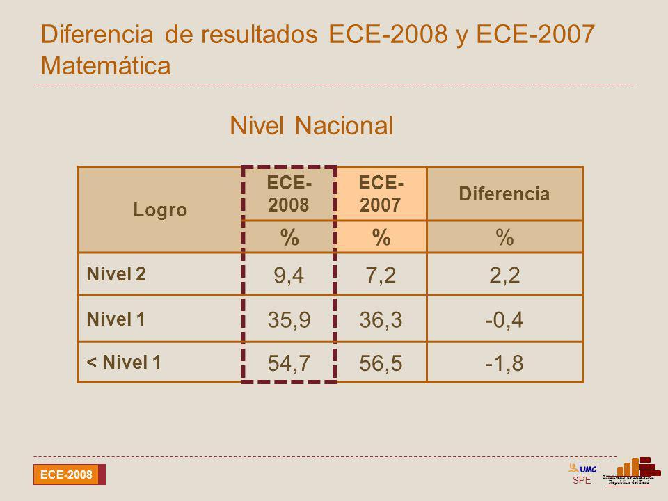 Diferencia de resultados ECE-2008 y ECE-2007 Matemática