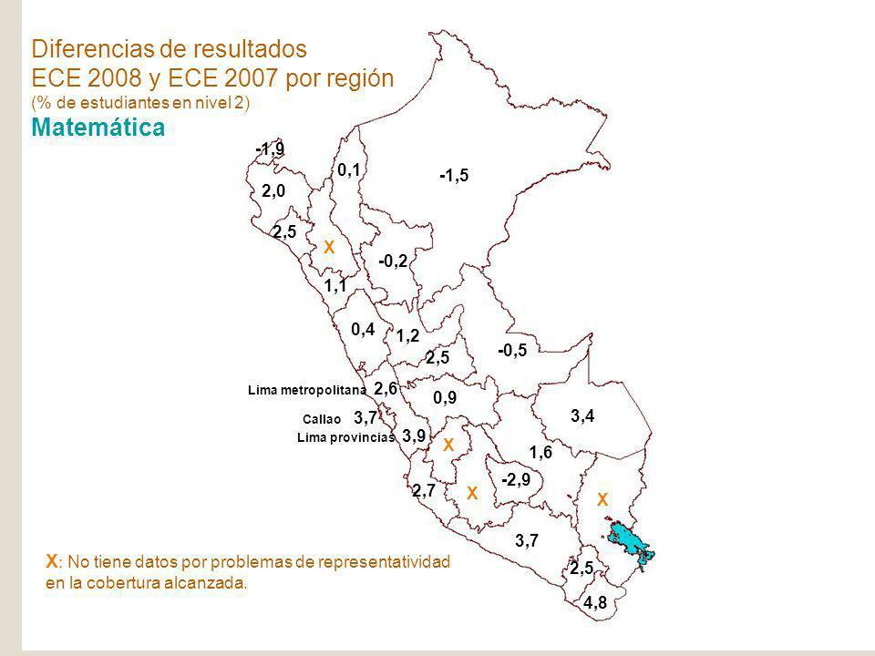 Diferencias de resultados ECE 2008 y ECE 2007 por región