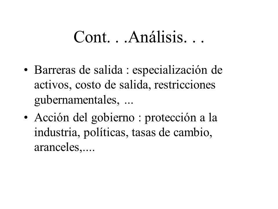 Cont. . .Análisis. . . Barreras de salida : especialización de activos, costo de salida, restricciones gubernamentales, ...