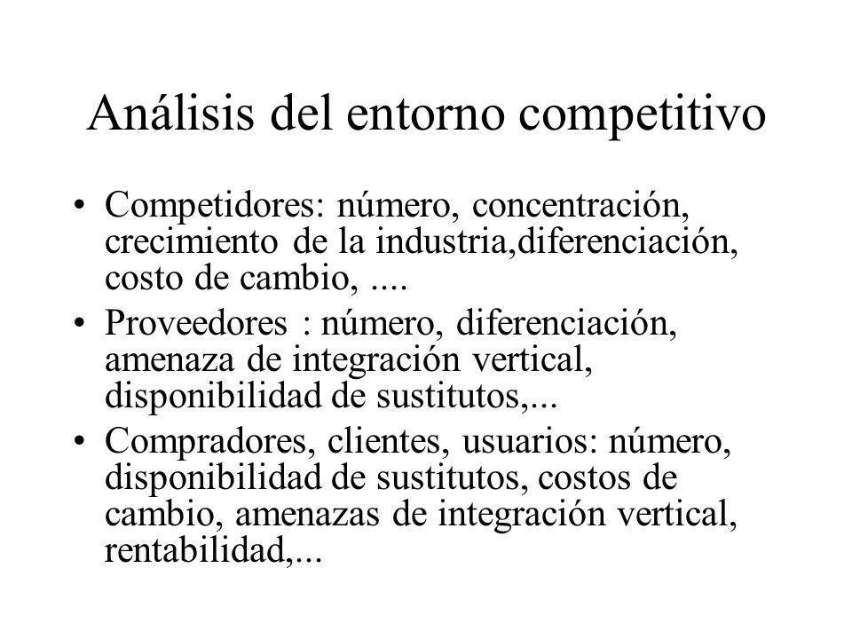 Análisis del entorno competitivo