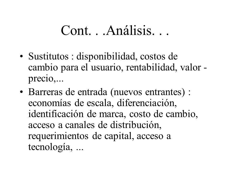 Cont. . .Análisis. . . Sustitutos : disponibilidad, costos de cambio para el usuario, rentabilidad, valor - precio,...