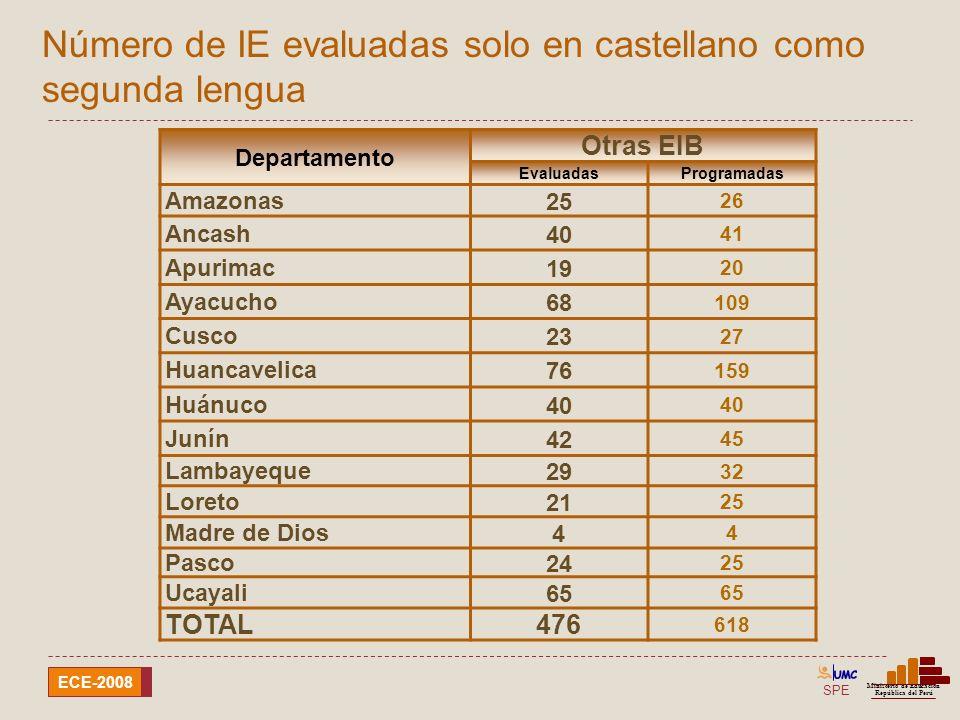 Número de IE evaluadas solo en castellano como segunda lengua
