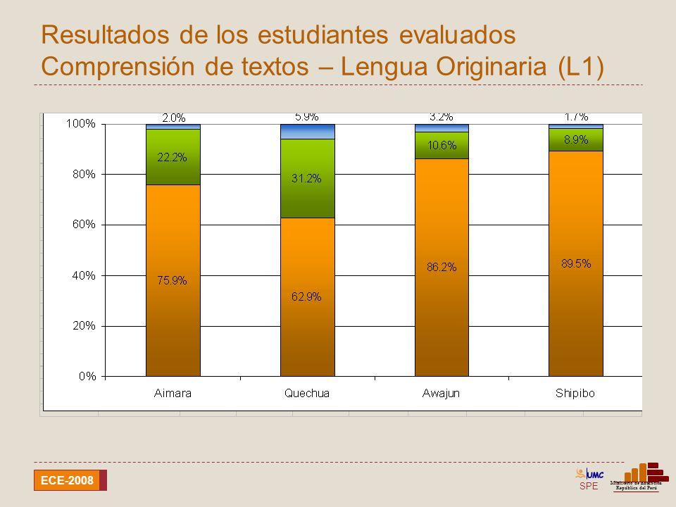 Resultados de los estudiantes evaluados Comprensión de textos – Lengua Originaria (L1)