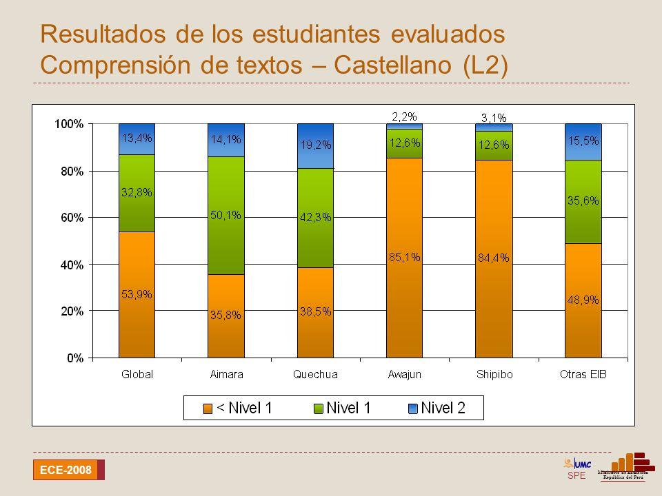 Resultados de los estudiantes evaluados Comprensión de textos – Castellano (L2)