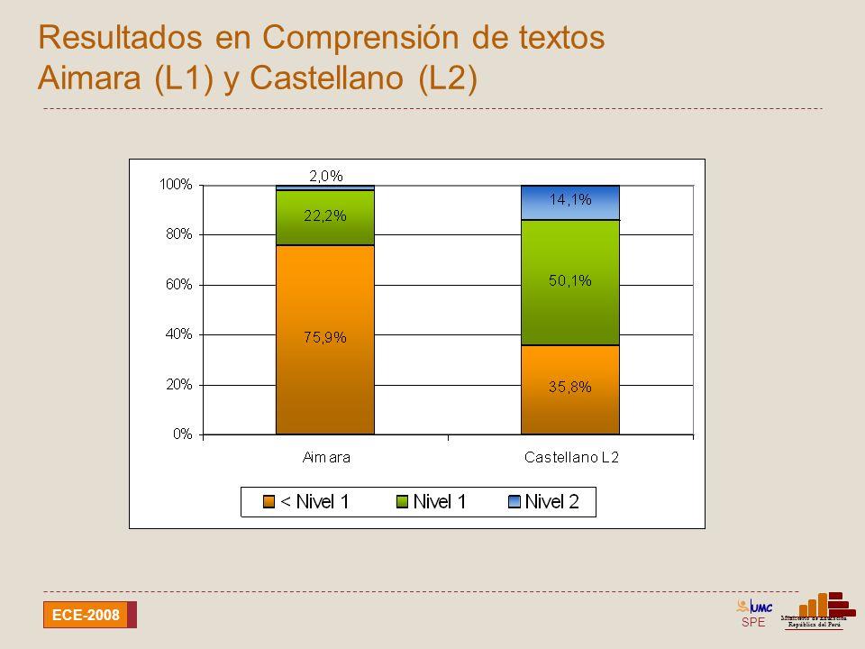 Resultados en Comprensión de textos Aimara (L1) y Castellano (L2)