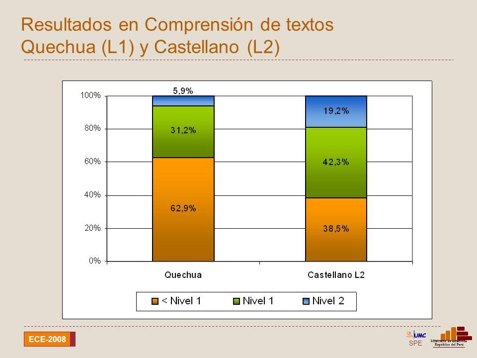 Resultados en Comprensión de textos Quechua (L1) y Castellano (L2)