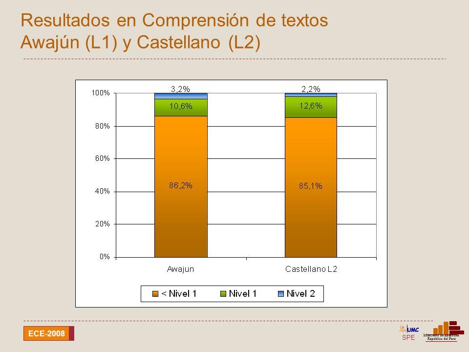 Resultados en Comprensión de textos Awajún (L1) y Castellano (L2)