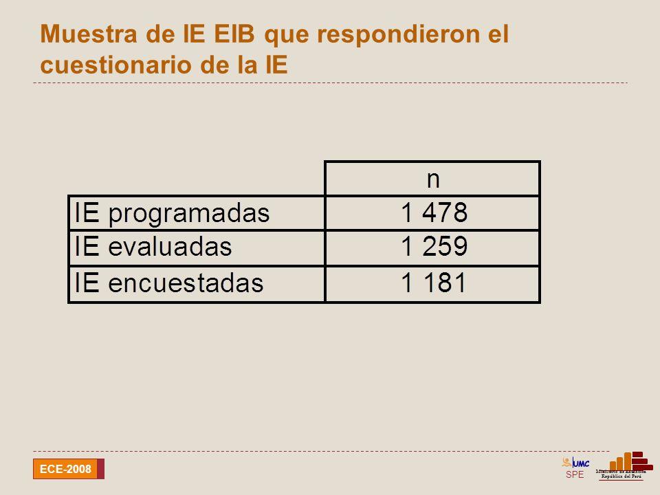 Muestra de IE EIB que respondieron el cuestionario de la IE