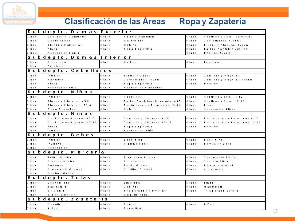Clasificación de las Áreas Ropa y Zapatería