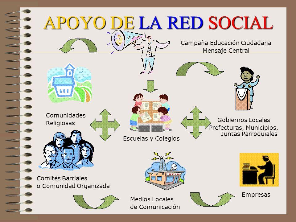 APOYO DE LA RED SOCIAL Campaña Educación Ciudadana Mensaje Central