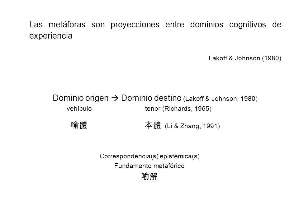 Las metáforas son proyecciones entre dominios cognitivos de experiencia