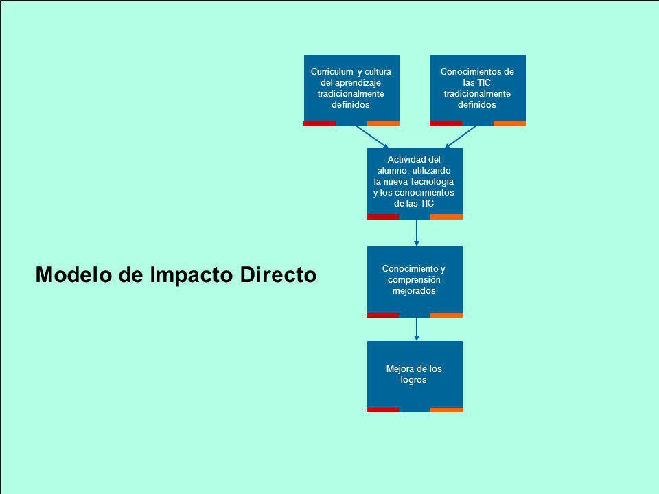 Modelo de Impacto Directo