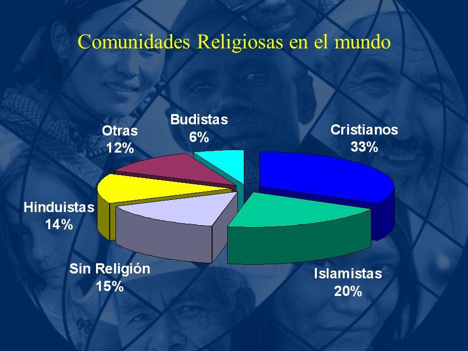 Comunidades Religiosas en el mundo