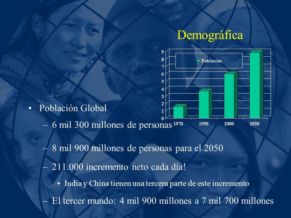 Demográfica Población Global 6 mil 300 millones de personas