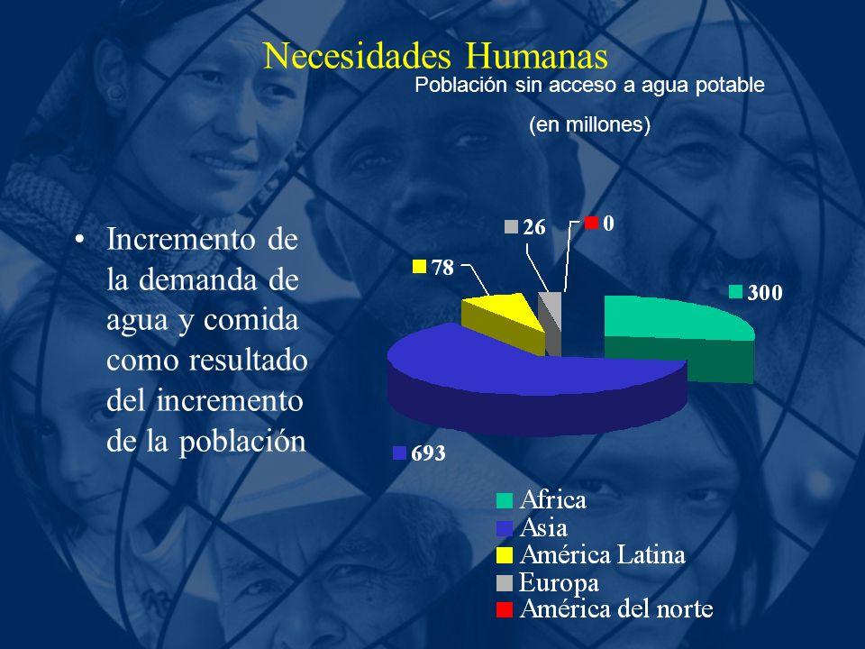 Población sin acceso a agua potable