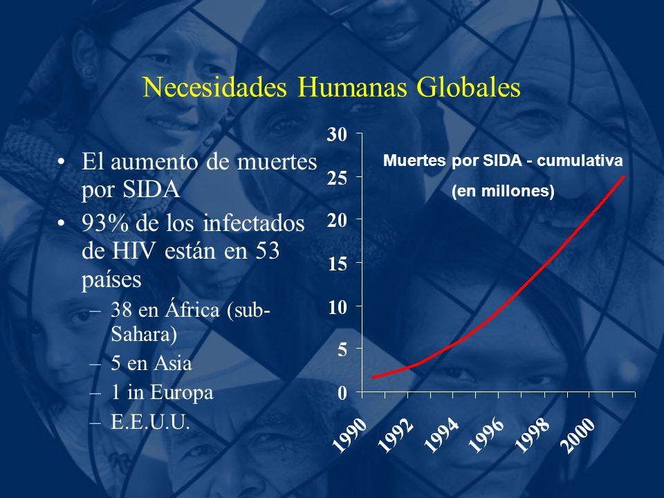 Necesidades Humanas Globales