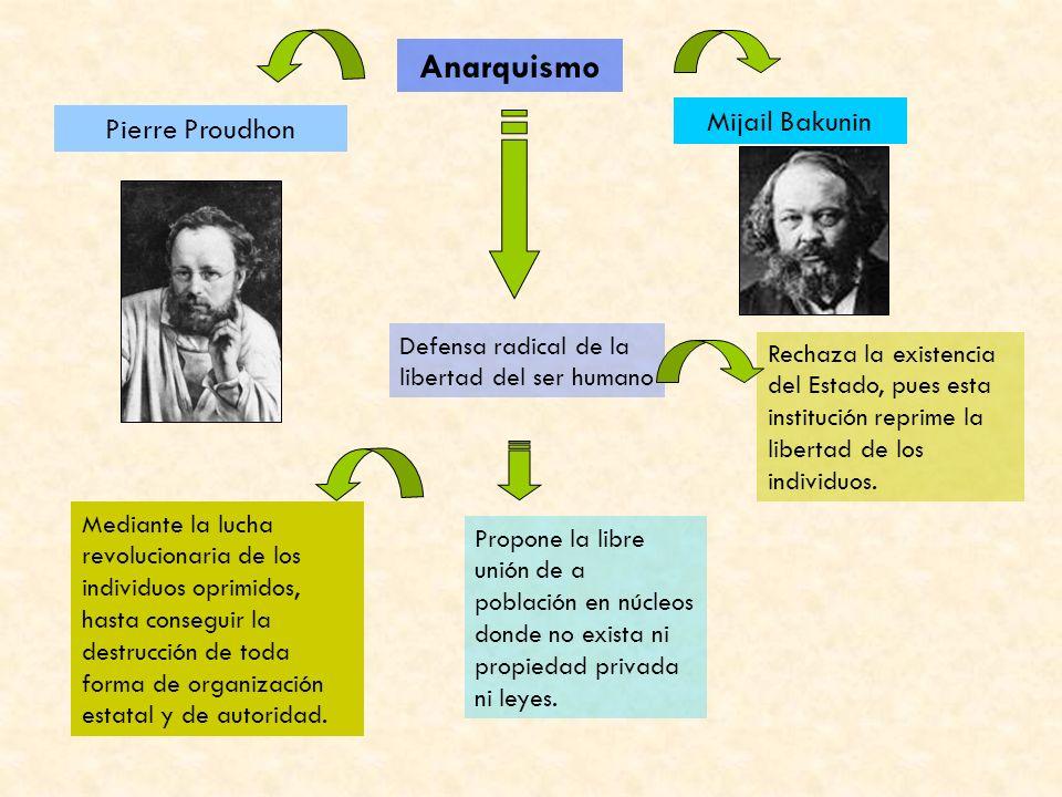 Anarquismo Mijail Bakunin Pierre Proudhon