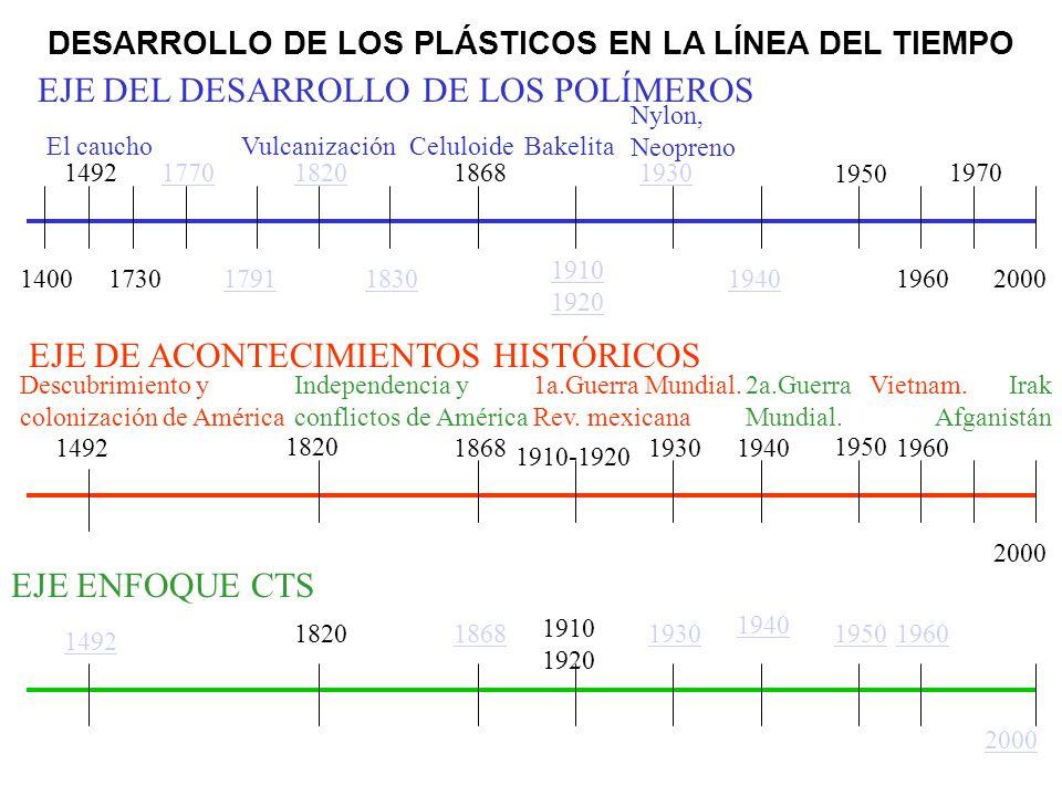 DESARROLLO DE LOS PLÁSTICOS EN LA LÍNEA DEL TIEMPO