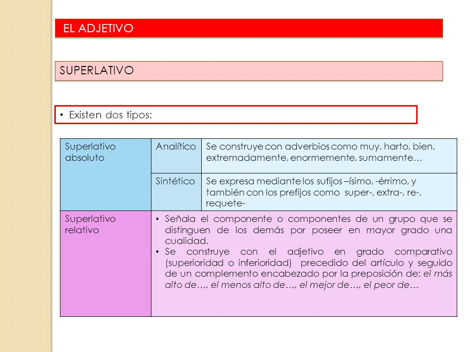 EL ADJETIVO SUPERLATIVO Existen dos tipos: Superlativo absoluto