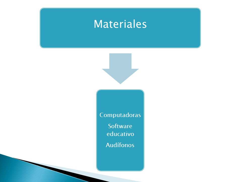 Materiales Software educativo Computadoras Audífonos