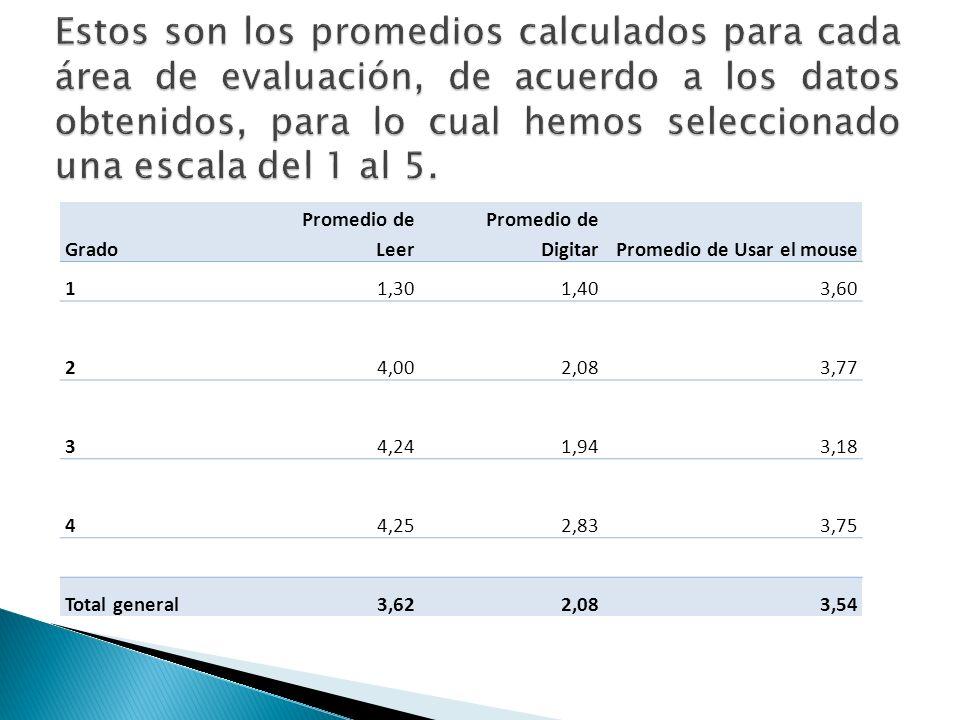 Estos son los promedios calculados para cada área de evaluación, de acuerdo a los datos obtenidos, para lo cual hemos seleccionado una escala del 1 al 5.