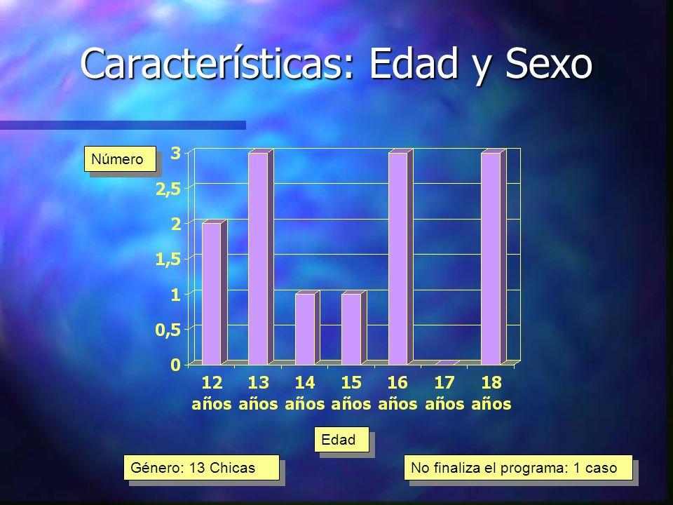 Características: Edad y Sexo