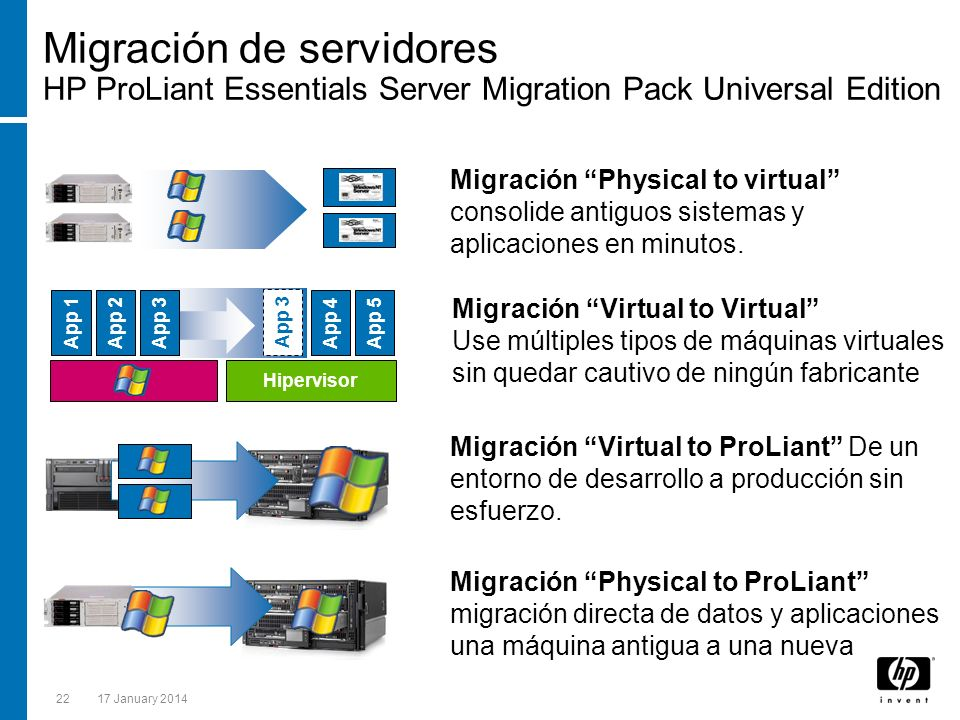Migración de servidores HP ProLiant Essentials Server Migration Pack Universal Edition