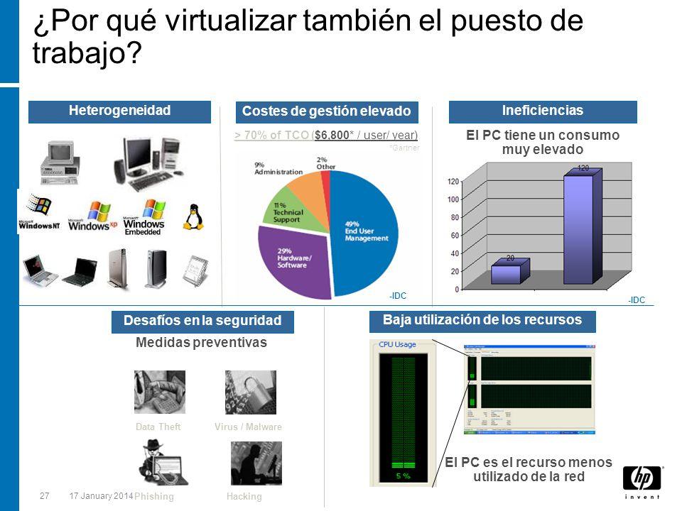 ¿Por qué virtualizar también el puesto de trabajo