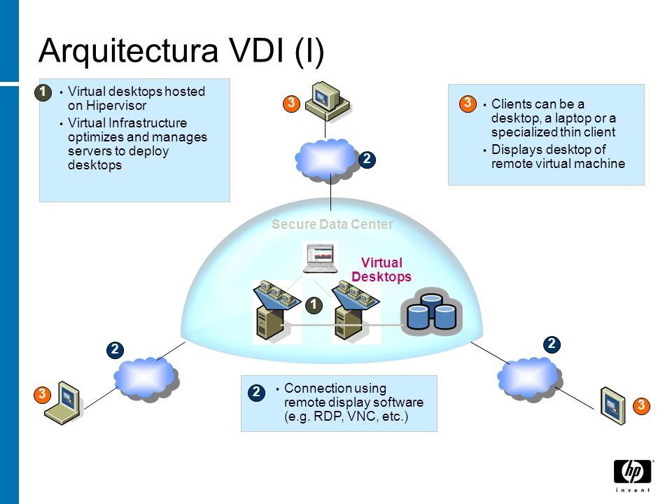 Arquitectura VDI (I) 1 Virtual desktops hosted on Hipervisor